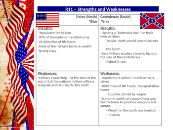 Civil War Strengths and Weaknesses Power Point