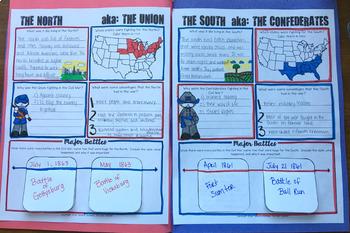 Civil War Summary Booklet