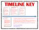 Civil War - Timeline Assignment (Handout, Teacher Key, Rub