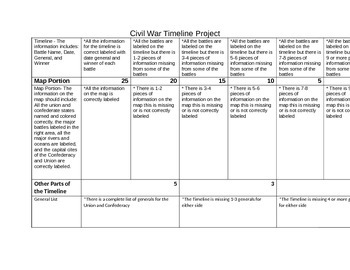 Civil War Timeline Project Study Guide