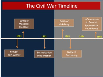 Civil War Timeline and Events