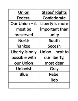 Civil War: Union or States' Rights