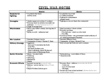 Civil War Unit, Cross-Curricular: Notes, Timeline, Writing, Art, Role Play