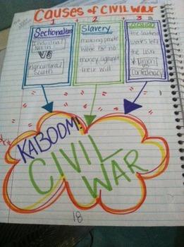 Civil War Unit ISN & SMART Notebook lessons (plus Reconstruction Basics)
