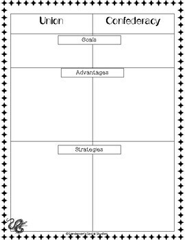 Civil War Unit Resources: Worksheets & Activities