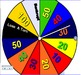 Civil War: Wheel of Fortune