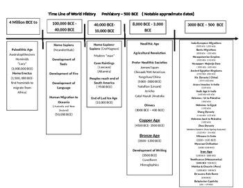 Civilization Beginnings -Paleolithic to Neolithic-Unit 1