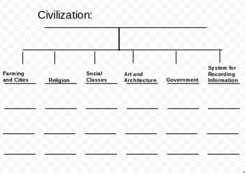 Civilization Tree Map