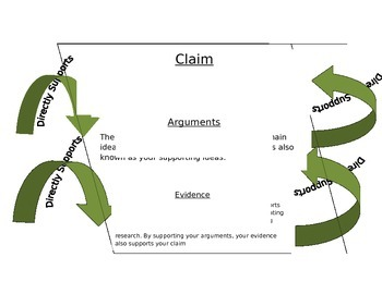 Claim, Argument, and Evidence Poster