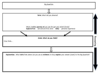 Claims, Evidence, Reasoning Graphic Organizer