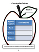 Class Apple Choices Graphs