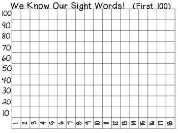 Class Data Graph -Fry Words First 100