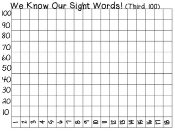 Class Data Graph-Fry Words Third 100