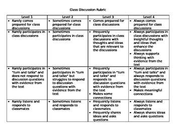 Class Discussion Rubric