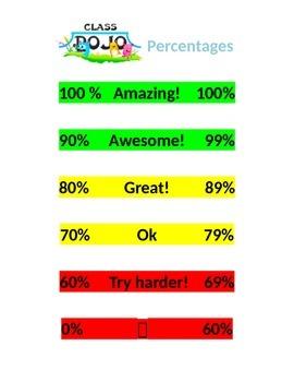 Class Dojo Percentage Poster