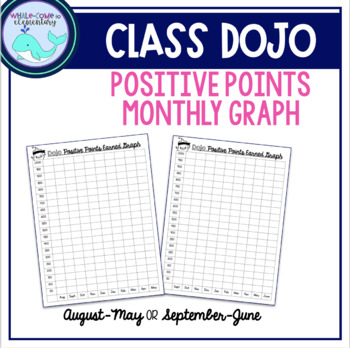 Class Dojo Positive Points Monthly Graph