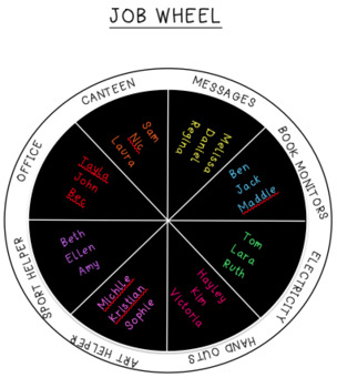 Class Jobs Wheel
