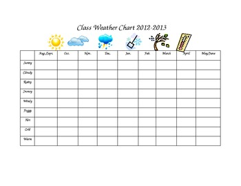 Class Weather Chart