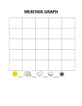 Class Weather Graph