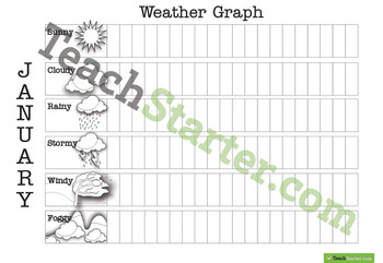Class Weather Graphs
