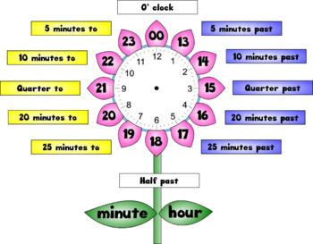 Class clock display