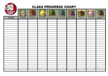 Karate Kat Times Tables Class progress chart
