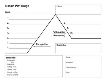 Classic Plot Graph
