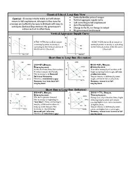 Classical (Long-Run) View Cheat Sheet
