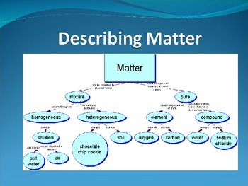 Classification of Matter: Elements, Compounds, Solutions Presentation
