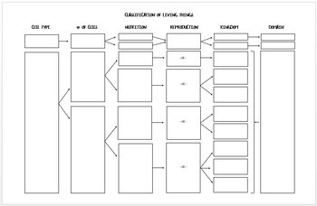 Classification of Life Flow Chart
