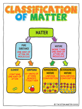 Classification of Matter Coloring Notes