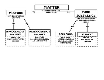 Classification Of Matter With Flow Chart Pija Education