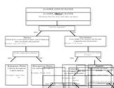 Classification of Matter Graphic Organizer