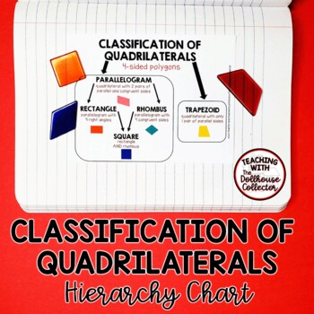 Classification of Quadrilaterals Chart