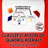 Classification of Quadrilaterals Chart