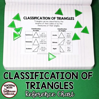 Classification of Triangles Chart / Poster (Black and White)