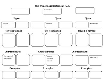 Classifications of Rocks