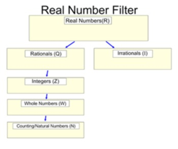 Classify & Define Real Numbers, a Lesson and 8 Assignments for Power Point