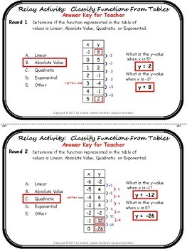 Classify Functions From Tables Relay Activity