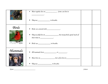 Classifying Animals into Fish, Amphibians, Reptiles, Birds and Mammals