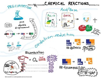 Classifying Types of Chemical Reactions