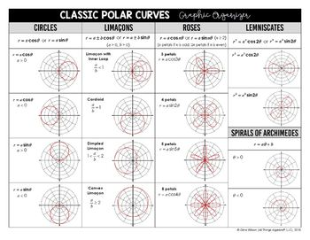 Classifying Classic Polar Curves Graphic Organizer