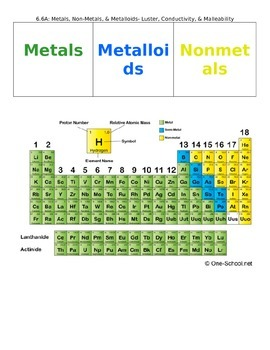 Classifying Metals, Nonmetals, and Metalloids