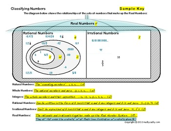 Classifying Numbers in the Real Number System Graphic Organizer and Activity
