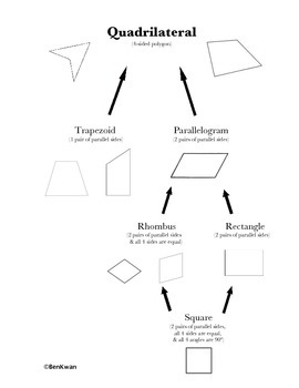 Classifying Quadrilaterals Cheat Sheet