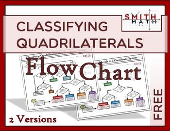 Classifying Quadrilaterals Flow Chart