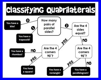 Quadrilaterals Flowchart