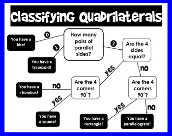 Classifying Quadrilaterals Flowchart