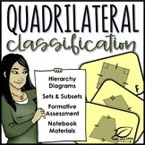Classifying Quadrilaterals Hierarchy Sets and Subsets
