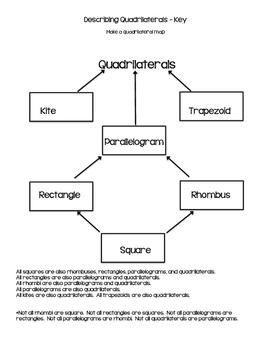 Classifying Quadrilaterals Math Notebok/Anchor Chart